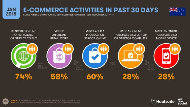100 SEARCHED ONLINE FOR A PRODUCT OR SERVICE TO BUY VISITED AN ONLINE RETAIL STORE PURCHASED A PRODUCT OR SERVICE ONLINE M...