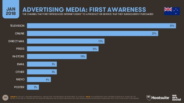 101 JAN 2018 ADVERTISING MEDIA: FIRST AWARENESSTHE CHANNEL THAT FIRST INTRODUCED INTERNET USERS* TO A PRODUCT OR SERVICE T...