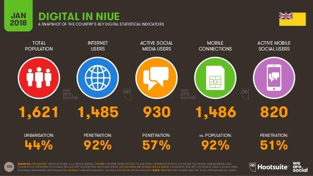 103 TOTAL POPULATION INTERNET USERS ACTIVE SOCIAL MEDIA USERS ACTIVE MOBILE SOCIAL USERS URBANISATION: PENETRATION: PENETR...