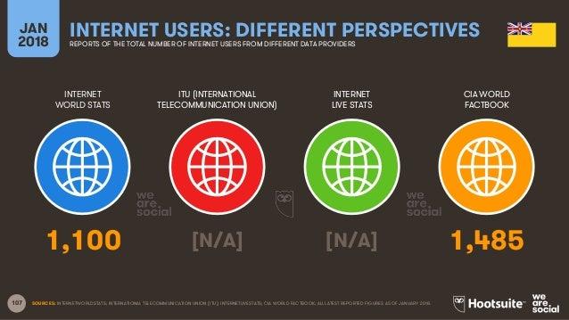 107 INTERNET WORLD STATS ITU (INTERNATIONAL TELECOMMUNICATION UNION) INTERNET LIVE STATS JAN 2018 INTERNET USERS: DIFFEREN...
