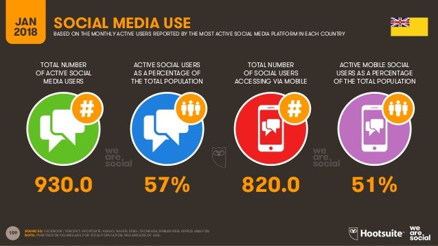 109 TOTAL NUMBER OF ACTIVE SOCIAL MEDIA USERS ACTIVE SOCIAL USERS AS A PERCENTAGE OF THE TOTAL POPULATION TOTAL NUMBER OF ...