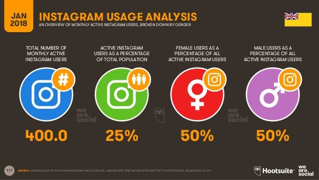 111 TOTAL NUMBER OF MONTHLY ACTIVE INSTAGRAM USERS ACTIVE INSTAGRAM USERS AS A PERCENTAGE OF TOTAL POPULATION FEMALE USERS...