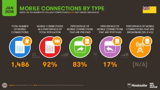 112 TOTAL NUMBER OF MOBILE CONNECTIONS MOBILE CONNECTIONS AS A PERCENTAGE OF TOTAL POPULATION PERCENTAGE OF MOBILE CONNECT...