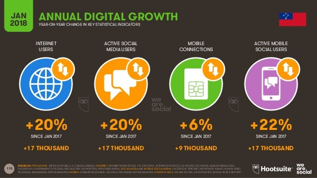 115 INTERNET USERS ACTIVE SOCIAL MEDIA USERS MOBILE CONNECTIONS ACTIVE MOBILE SOCIAL USERS SINCE JAN 2017 SINCE JAN 2017 S...