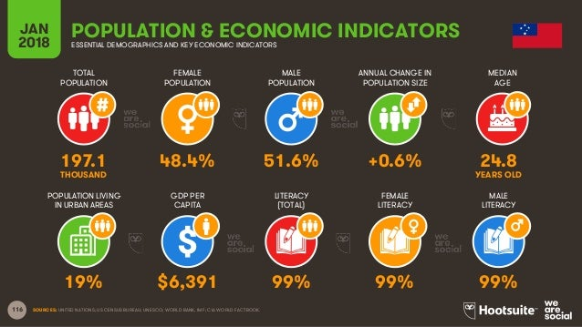 116 TOTAL POPULATION FEMALE POPULATION MALE POPULATION MEDIAN AGE JAN 2018 POPULATION & ECONOMIC INDICATORSESSENTIAL DEMOG...