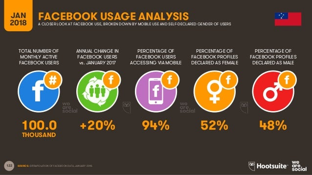 122 TOTAL NUMBER OF MONTHLY ACTIVE FACEBOOK USERS ANNUAL CHANGE IN FACEBOOK USERS vs. JANUARY 2017 PERCENTAGE OF FACEBOOK ...
