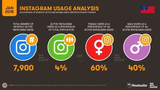 123 TOTAL NUMBER OF MONTHLY ACTIVE INSTAGRAM USERS ACTIVE INSTAGRAM USERS AS A PERCENTAGE OF TOTAL POPULATION FEMALE USERS...