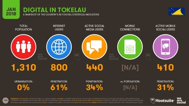 126 TOTAL POPULATION INTERNET USERS ACTIVE SOCIAL MEDIA USERS ACTIVE MOBILE SOCIAL USERS URBANISATION: PENETRATION: PENETR...