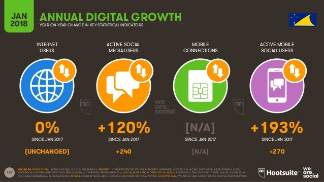 127 INTERNET USERS ACTIVE SOCIAL MEDIA USERS MOBILE CONNECTIONS ACTIVE MOBILE SOCIAL USERS SINCE JAN 2017 SINCE JAN 2017 S...