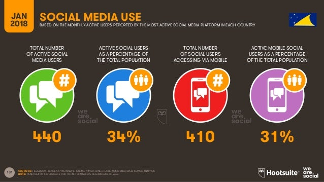 131 TOTAL NUMBER OF ACTIVE SOCIAL MEDIA USERS ACTIVE SOCIAL USERS AS A PERCENTAGE OF THE TOTAL POPULATION TOTAL NUMBER OF ...