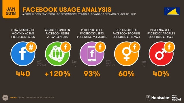 132 TOTAL NUMBER OF MONTHLY ACTIVE FACEBOOK USERS ANNUAL CHANGE IN FACEBOOK USERS vs. JANUARY 2017 PERCENTAGE OF FACEBOOK ...