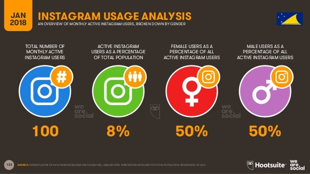 133 TOTAL NUMBER OF MONTHLY ACTIVE INSTAGRAM USERS ACTIVE INSTAGRAM USERS AS A PERCENTAGE OF TOTAL POPULATION FEMALE USERS...