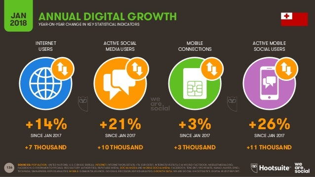 136 INTERNET USERS ACTIVE SOCIAL MEDIA USERS MOBILE CONNECTIONS ACTIVE MOBILE SOCIAL USERS SINCE JAN 2017 SINCE JAN 2017 S...