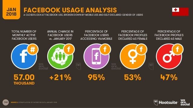 143 TOTAL NUMBER OF MONTHLY ACTIVE FACEBOOK USERS ANNUAL CHANGE IN FACEBOOK USERS vs. JANUARY 2017 PERCENTAGE OF FACEBOOK ...