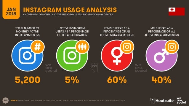 144 TOTAL NUMBER OF MONTHLY ACTIVE INSTAGRAM USERS ACTIVE INSTAGRAM USERS AS A PERCENTAGE OF TOTAL POPULATION FEMALE USERS...