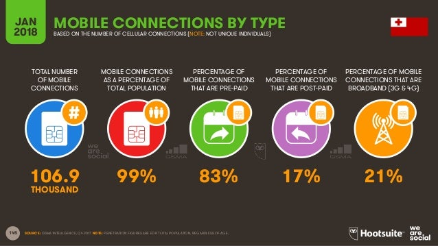 145 TOTAL NUMBER OF MOBILE CONNECTIONS MOBILE CONNECTIONS AS A PERCENTAGE OF TOTAL POPULATION PERCENTAGE OF MOBILE CONNECT...