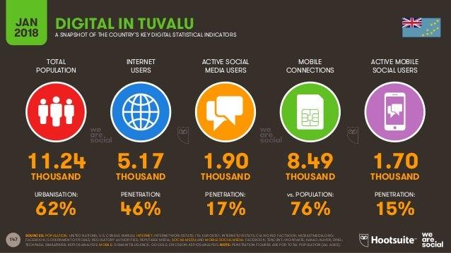 147 TOTAL POPULATION INTERNET USERS ACTIVE SOCIAL MEDIA USERS ACTIVE MOBILE SOCIAL USERS URBANISATION: PENETRATION: PENETR...