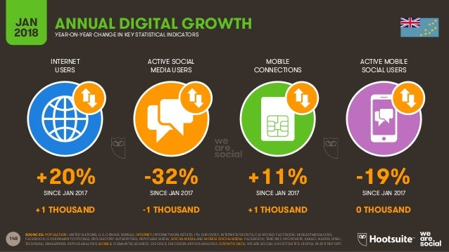 148 INTERNET USERS ACTIVE SOCIAL MEDIA USERS MOBILE CONNECTIONS ACTIVE MOBILE SOCIAL USERS SINCE JAN 2017 SINCE JAN 2017 S...