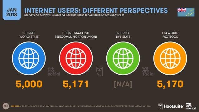 151 INTERNET WORLD STATS ITU (INTERNATIONAL TELECOMMUNICATION UNION) INTERNET LIVE STATS JAN 2018 INTERNET USERS: DIFFEREN...