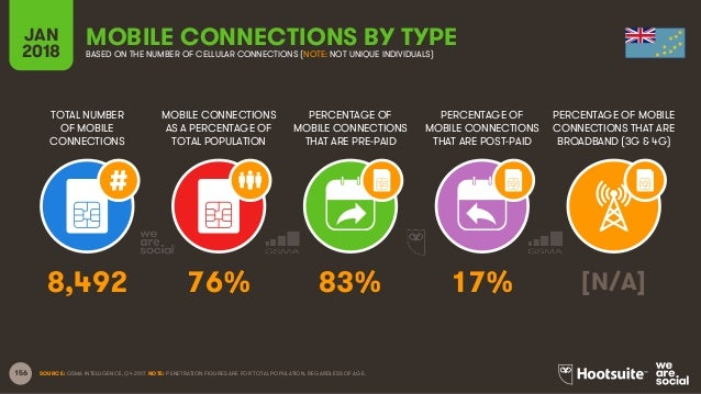 156 TOTAL NUMBER OF MOBILE CONNECTIONS MOBILE CONNECTIONS AS A PERCENTAGE OF TOTAL POPULATION PERCENTAGE OF MOBILE CONNECT...
