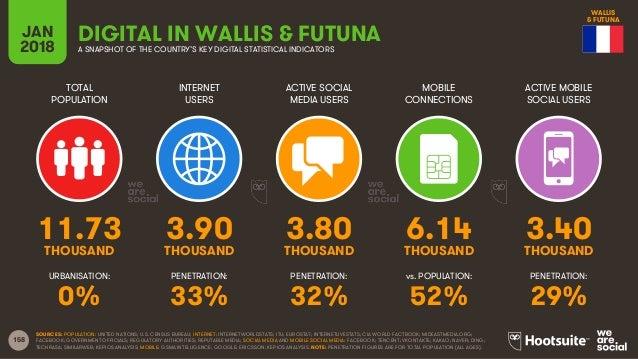 158 TOTAL POPULATION INTERNET USERS ACTIVE SOCIAL MEDIA USERS ACTIVE MOBILE SOCIAL USERS URBANISATION: PENETRATION: PENETR...