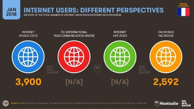 162 INTERNET WORLD STATS ITU (INTERNATIONAL TELECOMMUNICATION UNION) INTERNET LIVE STATS JAN 2018 INTERNET USERS: DIFFEREN...
