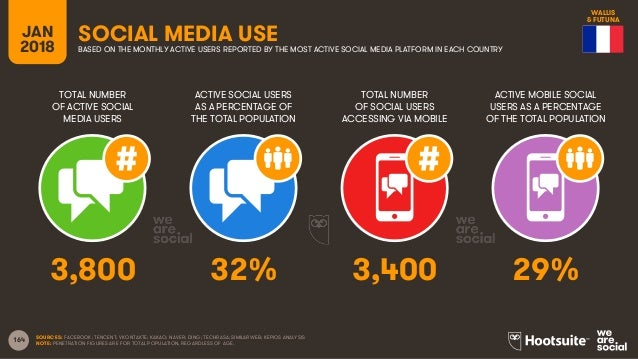 164 TOTAL NUMBER OF ACTIVE SOCIAL MEDIA USERS ACTIVE SOCIAL USERS AS A PERCENTAGE OF THE TOTAL POPULATION TOTAL NUMBER OF ...