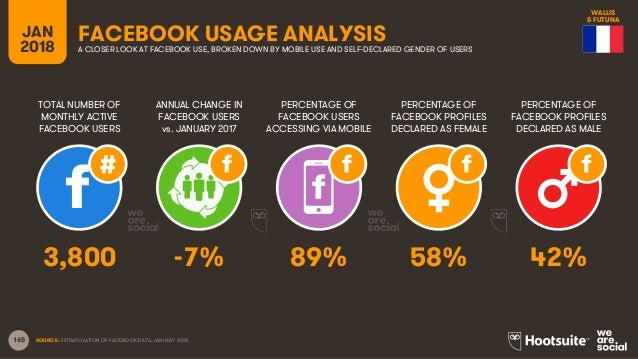 165 TOTAL NUMBER OF MONTHLY ACTIVE FACEBOOK USERS ANNUAL CHANGE IN FACEBOOK USERS vs. JANUARY 2017 PERCENTAGE OF FACEBOOK ...