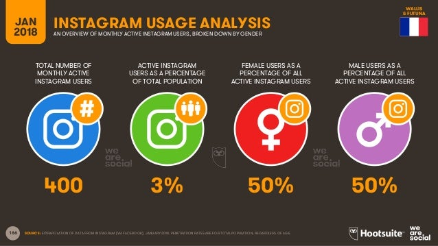 166 TOTAL NUMBER OF MONTHLY ACTIVE INSTAGRAM USERS ACTIVE INSTAGRAM USERS AS A PERCENTAGE OF TOTAL POPULATION FEMALE USERS...