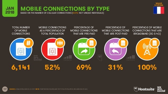 167 TOTAL NUMBER OF MOBILE CONNECTIONS MOBILE CONNECTIONS AS A PERCENTAGE OF TOTAL POPULATION PERCENTAGE OF MOBILE CONNECT...