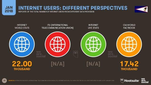 22 INTERNET WORLD STATS ITU (INTERNATIONAL TELECOMMUNICATION UNION) INTERNET LIVE STATS JAN 2018 INTERNET USERS: DIFFERENT...