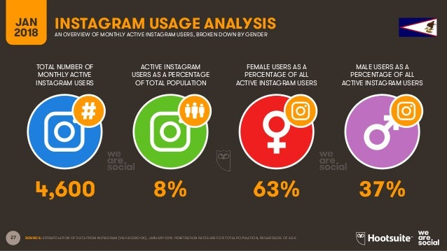 27 TOTAL NUMBER OF MONTHLY ACTIVE INSTAGRAM USERS ACTIVE INSTAGRAM USERS AS A PERCENTAGE OF TOTAL POPULATION FEMALE USERS ...