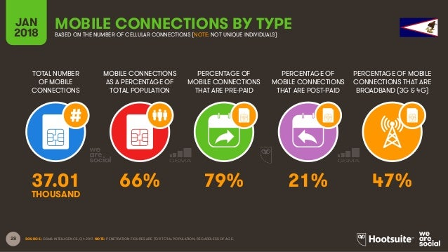 28 TOTAL NUMBER OF MOBILE CONNECTIONS MOBILE CONNECTIONS AS A PERCENTAGE OF TOTAL POPULATION PERCENTAGE OF MOBILE CONNECTI...