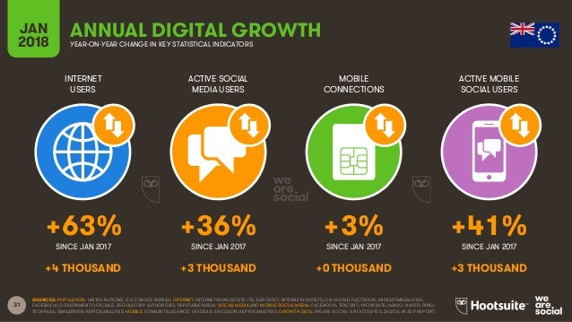 31 INTERNET USERS ACTIVE SOCIAL MEDIA USERS MOBILE CONNECTIONS ACTIVE MOBILE SOCIAL USERS SINCE JAN 2017 SINCE JAN 2017 SI...