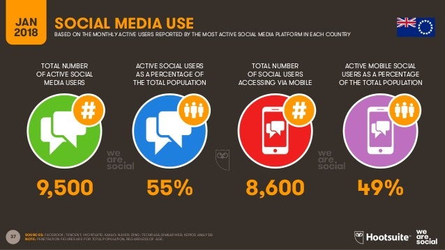 37 TOTAL NUMBER OF ACTIVE SOCIAL MEDIA USERS ACTIVE SOCIAL USERS AS A PERCENTAGE OF THE TOTAL POPULATION TOTAL NUMBER OF S...