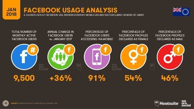 38 TOTAL NUMBER OF MONTHLY ACTIVE FACEBOOK USERS ANNUAL CHANGE IN FACEBOOK USERS vs. JANUARY 2017 PERCENTAGE OF FACEBOOK U...