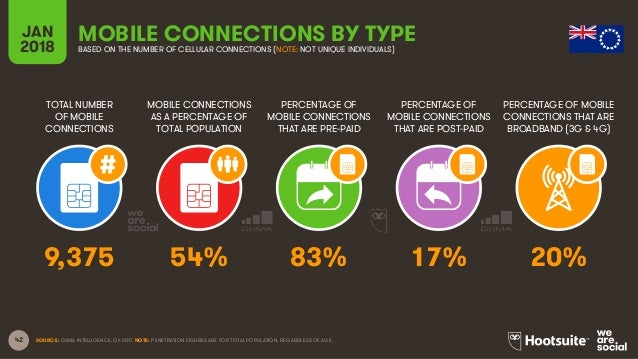 42 TOTAL NUMBER OF MOBILE CONNECTIONS MOBILE CONNECTIONS AS A PERCENTAGE OF TOTAL POPULATION PERCENTAGE OF MOBILE CONNECTI...