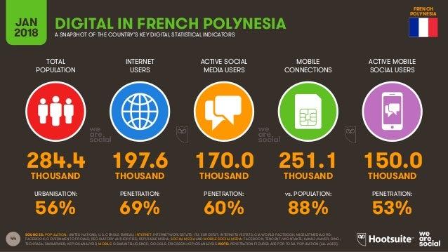 44 TOTAL POPULATION INTERNET USERS ACTIVE SOCIAL MEDIA USERS ACTIVE MOBILE SOCIAL USERS URBANISATION: PENETRATION: PENETRA...