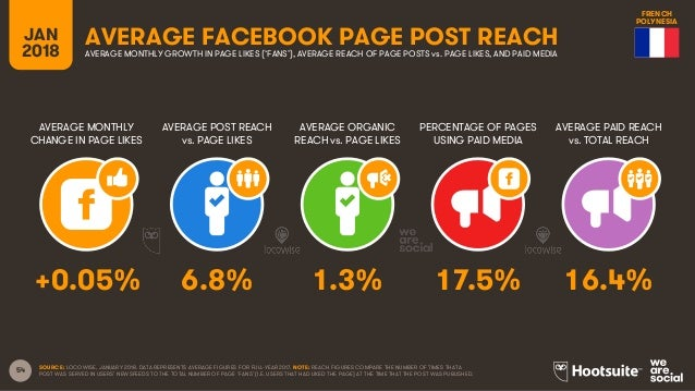 54 JAN 2018 AVERAGE FACEBOOK PAGE POST REACH AVERAGE MONTHLY CHANGE IN PAGE LIKES AVERAGE POST REACH vs. PAGE LIKES AVERAG...