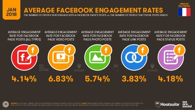 55 AVERAGE ENGAGEMENT RATE FOR FACEBOOK PAGE POSTS (ALL TYPES) AVERAGE ENGAGEMENT RATE FOR FACEBOOK PAGE VIDEO POSTS AVERA...