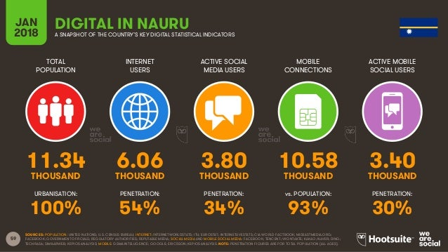 59 TOTAL POPULATION INTERNET USERS ACTIVE SOCIAL MEDIA USERS ACTIVE MOBILE SOCIAL USERS URBANISATION: PENETRATION: PENETRA...