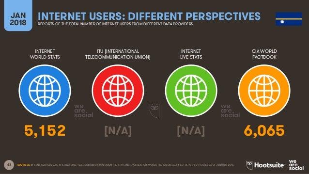 63 INTERNET WORLD STATS ITU (INTERNATIONAL TELECOMMUNICATION UNION) INTERNET LIVE STATS JAN 2018 INTERNET USERS: DIFFERENT...