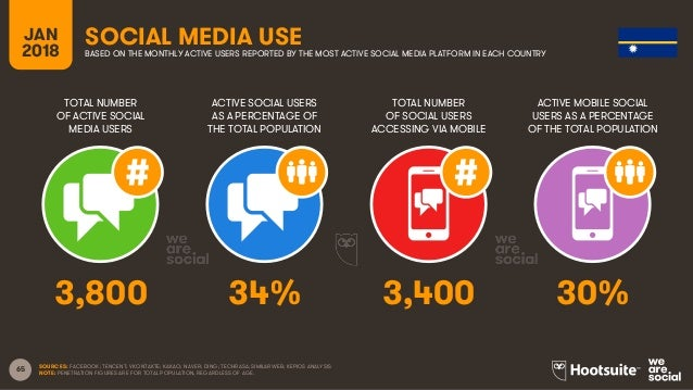 65 TOTAL NUMBER OF ACTIVE SOCIAL MEDIA USERS ACTIVE SOCIAL USERS AS A PERCENTAGE OF THE TOTAL POPULATION TOTAL NUMBER OF S...