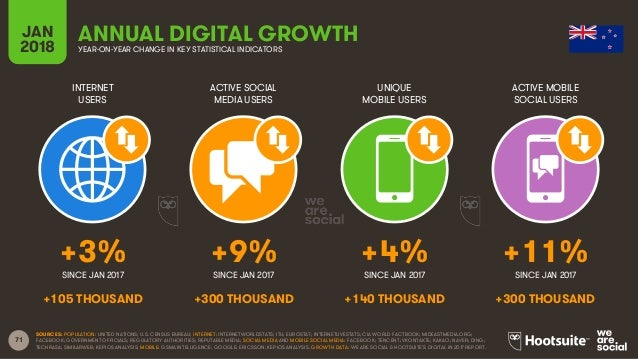 71 INTERNET USERS ACTIVE SOCIAL MEDIA USERS UNIQUE MOBILE USERS ACTIVE MOBILE SOCIAL USERS JAN 2018 YEAR-ON-YEAR CHANGE IN...