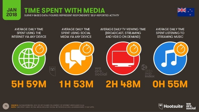 74 AVERAGE DAILY TIME SPENT USING THE INTERNET VIA ANY DEVICE AVERAGE DAILY TIME SPENT USING SOCIAL MEDIA VIA ANY DEVICE A...
