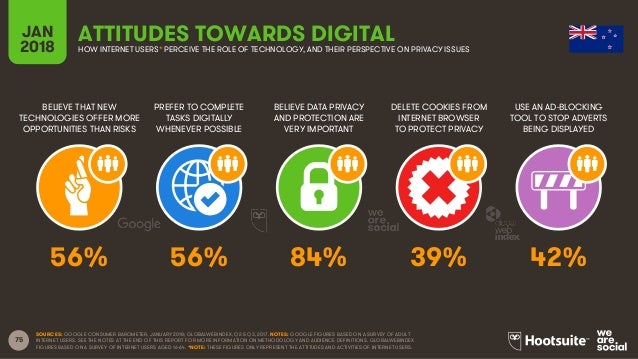 75 BELIEVE THAT NEW TECHNOLOGIES OFFER MORE OPPORTUNITIES THAN RISKS PREFER TO COMPLETE TASKS DIGITALLY WHENEVER POSSIBLE ...