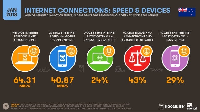 79 AVERAGE INTERNET SPEED VIA FIXED CONNECTIONS AVERAGE INTERNET SPEED VIA MOBILE CONNECTIONS ACCESS THE INTERNET MOST OFT...