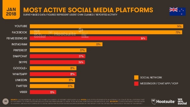 88 JAN 2018 MOST ACTIVE SOCIAL MEDIA PLATFORMSSURVEY-BASED DATA: FIGURES REPRESENT USERS' OWN CLAIMED / REPORTED ACTIVITY ...