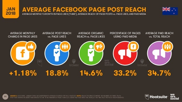 91 JAN 2018 AVERAGE FACEBOOK PAGE POST REACH AVERAGE MONTHLY CHANGE IN PAGE LIKES AVERAGE POST REACH vs. PAGE LIKES AVERAG...