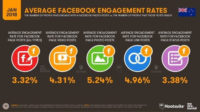 92 AVERAGE ENGAGEMENT RATE FOR FACEBOOK PAGE POSTS (ALL TYPES) AVERAGE ENGAGEMENT RATE FOR FACEBOOK PAGE VIDEO POSTS AVERA...